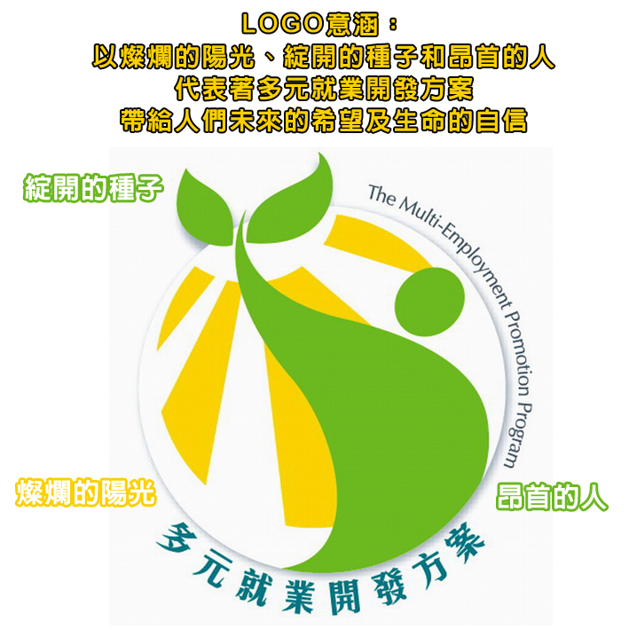 LOGO涵意:以燦爛的陽光、綻開的種子和昂首的人,代表著多元就業開發方案,帶給人們未來的希望及生命的自信